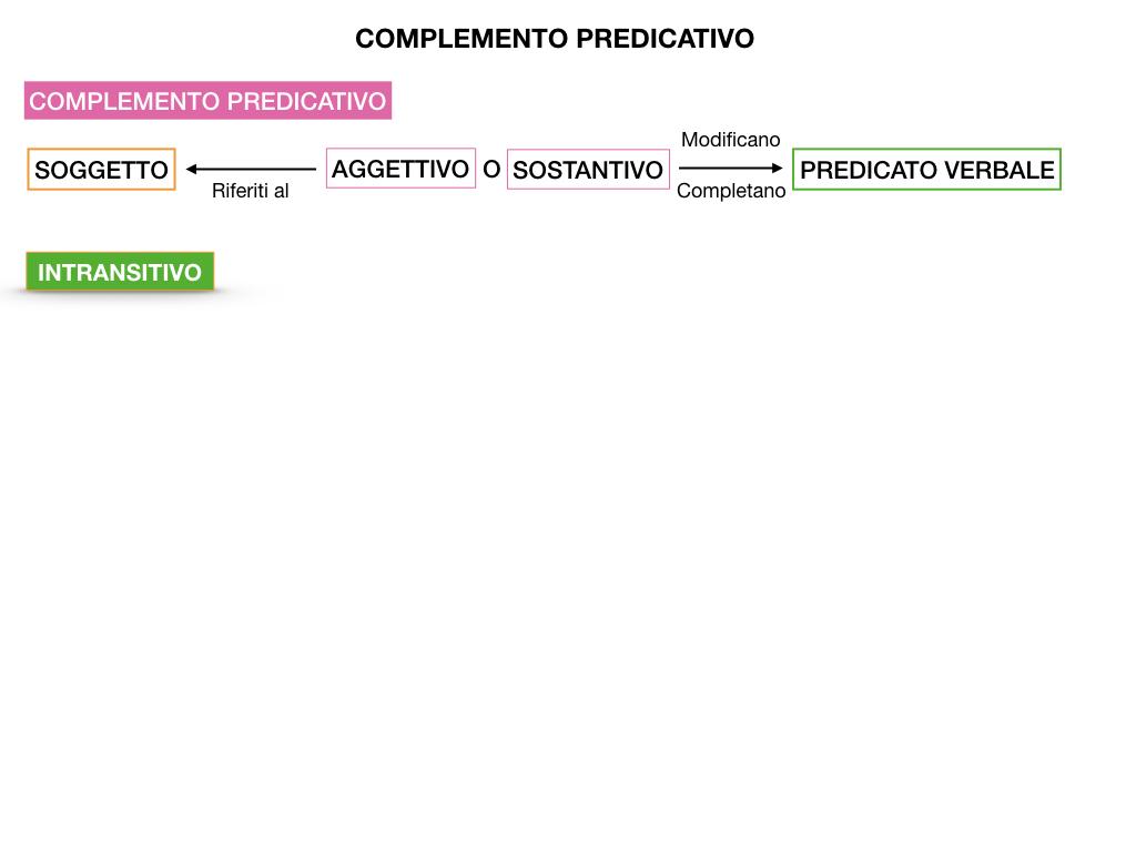 ANALISI_LOGICA_COMPLEMENTO_PREDICATIVO_SIMULAZIONE.005