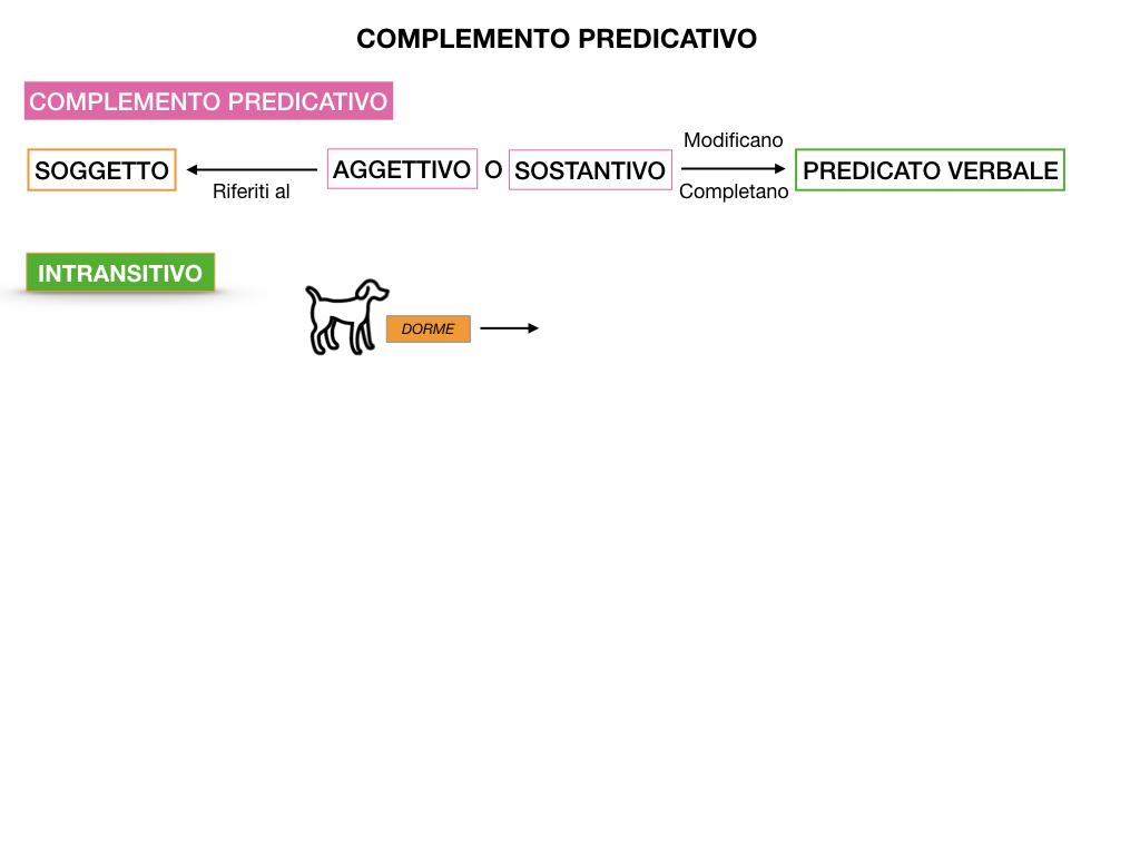 ANALISI_LOGICA_COMPLEMENTO_PREDICATIVO_SIMULAZIONE.007