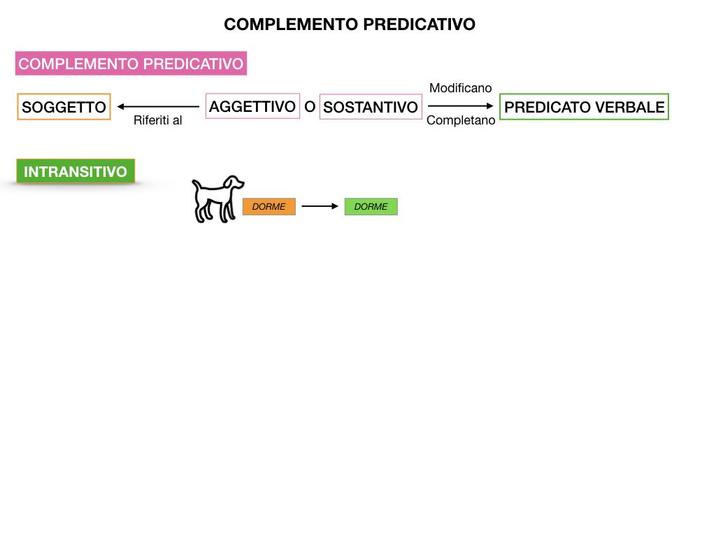 ANALISI_LOGICA_COMPLEMENTO_PREDICATIVO_SIMULAZIONE.008