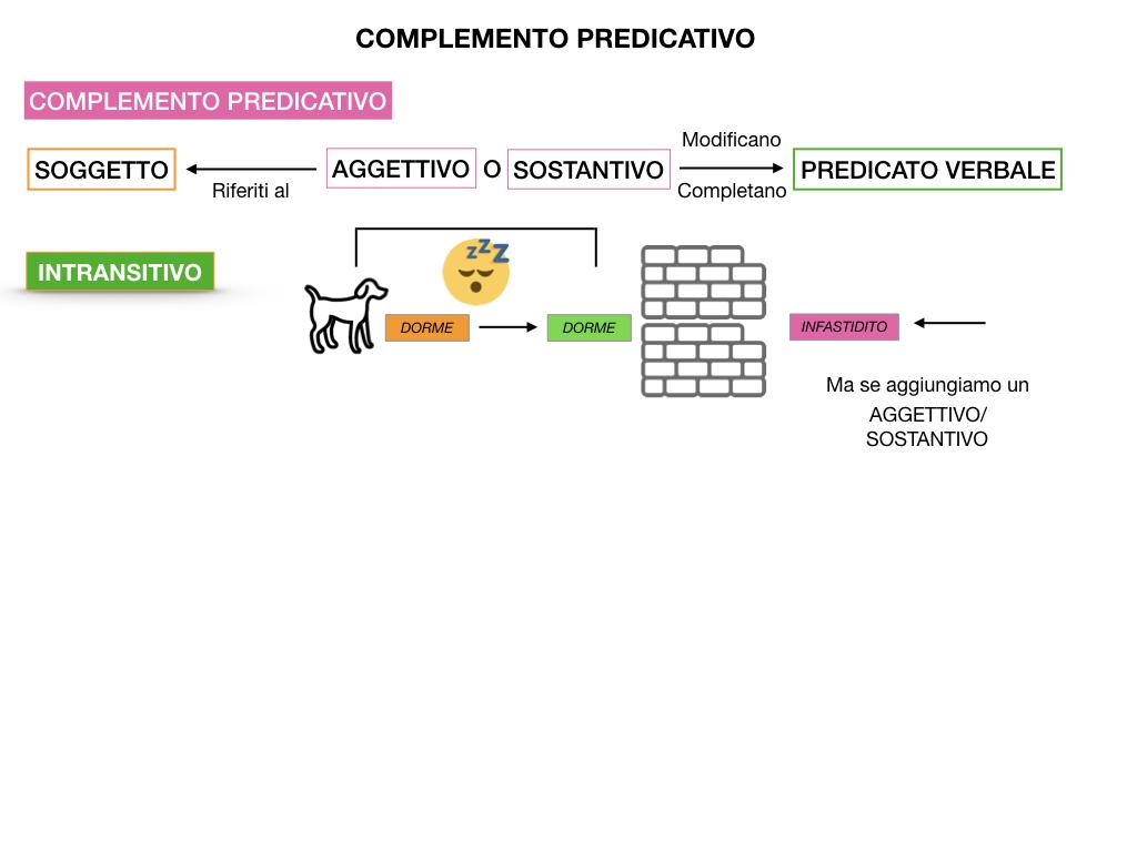 ANALISI_LOGICA_COMPLEMENTO_PREDICATIVO_SIMULAZIONE.019