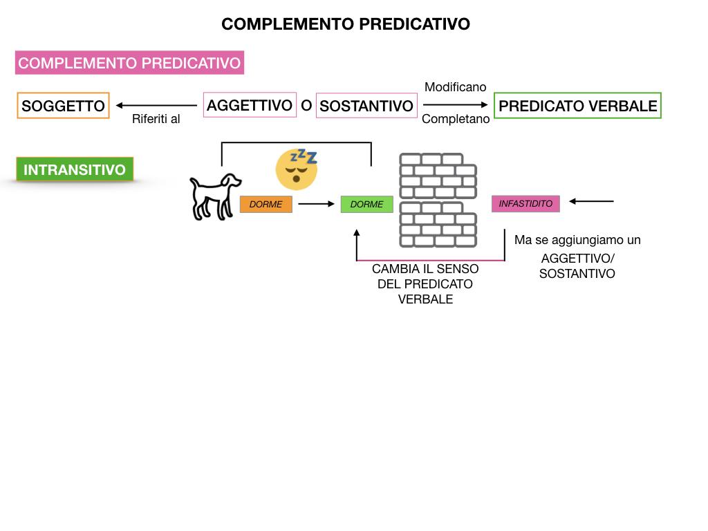 ANALISI_LOGICA_COMPLEMENTO_PREDICATIVO_SIMULAZIONE.020
