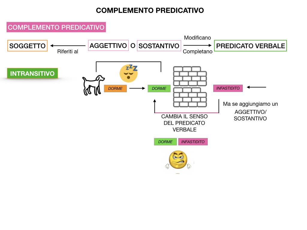 ANALISI_LOGICA_COMPLEMENTO_PREDICATIVO_SIMULAZIONE.021