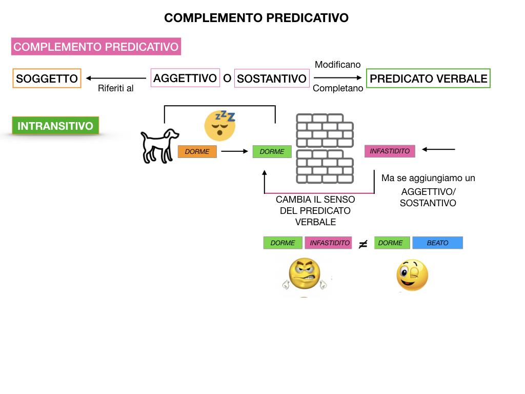 ANALISI_LOGICA_COMPLEMENTO_PREDICATIVO_SIMULAZIONE.022