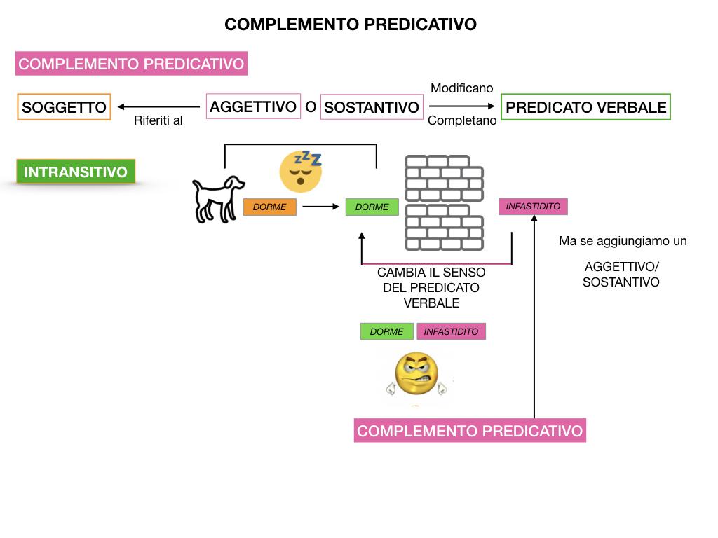 ANALISI_LOGICA_COMPLEMENTO_PREDICATIVO_SIMULAZIONE.024