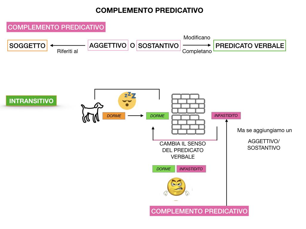 ANALISI_LOGICA_COMPLEMENTO_PREDICATIVO_SIMULAZIONE.025