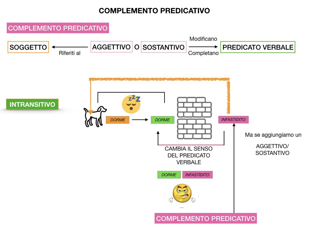 ANALISI_LOGICA_COMPLEMENTO_PREDICATIVO_SIMULAZIONE.026