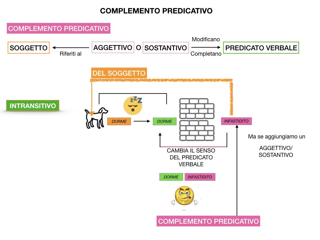 ANALISI_LOGICA_COMPLEMENTO_PREDICATIVO_SIMULAZIONE.027