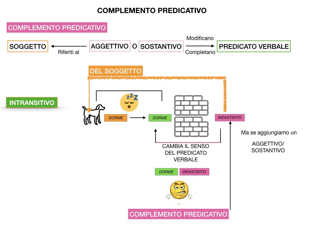 ANALISI_LOGICA_COMPLEMENTO_PREDICATIVO_SIMULAZIONE.028