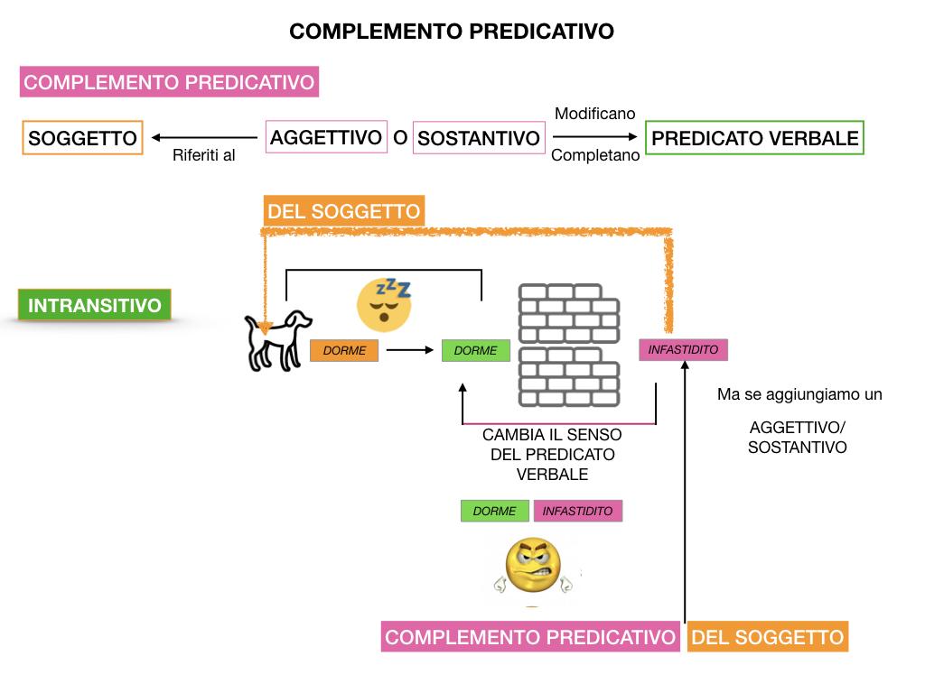 ANALISI_LOGICA_COMPLEMENTO_PREDICATIVO_SIMULAZIONE.029
