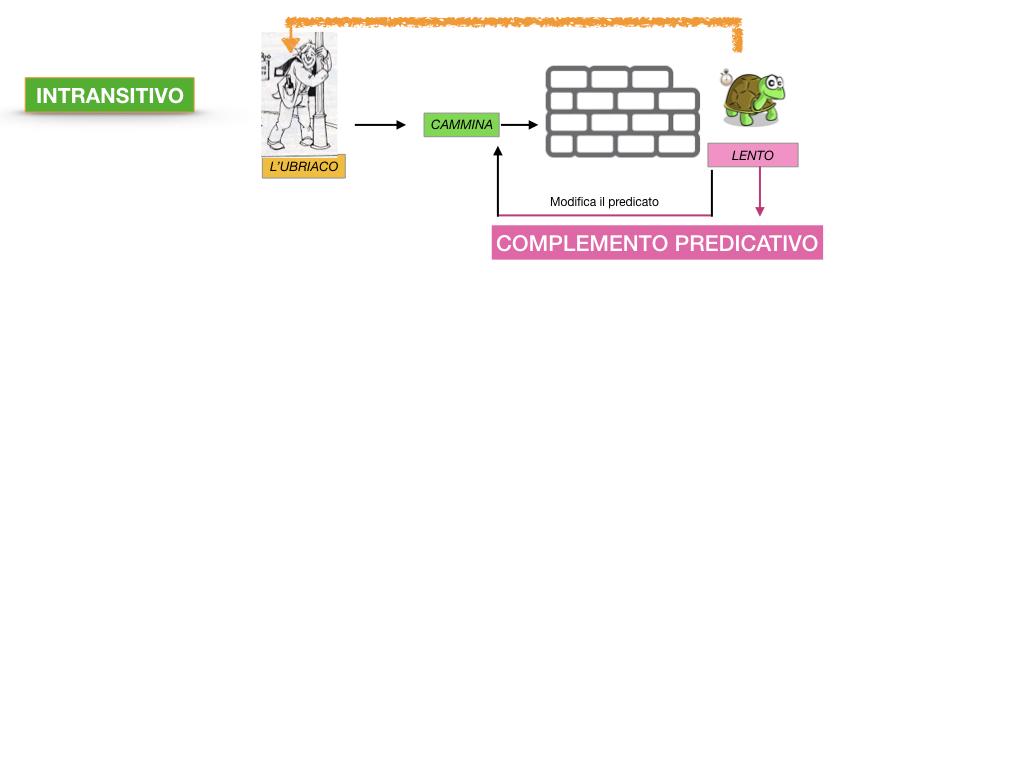 ANALISI_LOGICA_COMPLEMENTO_PREDICATIVO_SIMULAZIONE.036