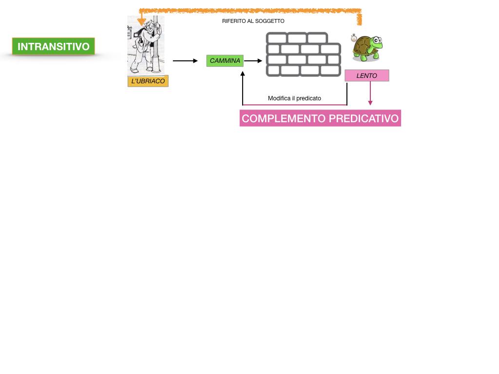 ANALISI_LOGICA_COMPLEMENTO_PREDICATIVO_SIMULAZIONE.037