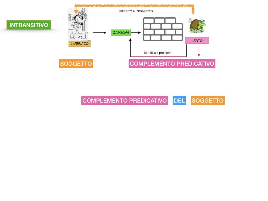 ANALISI_LOGICA_COMPLEMENTO_PREDICATIVO_SIMULAZIONE.038