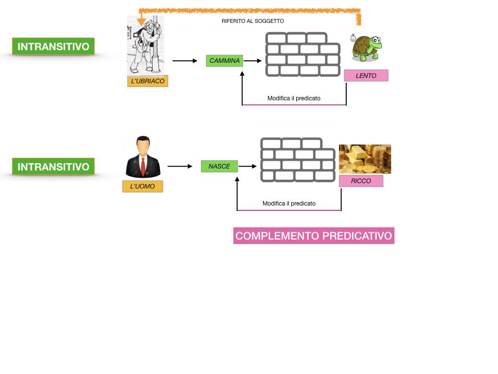 ANALISI_LOGICA_COMPLEMENTO_PREDICATIVO_SIMULAZIONE.043