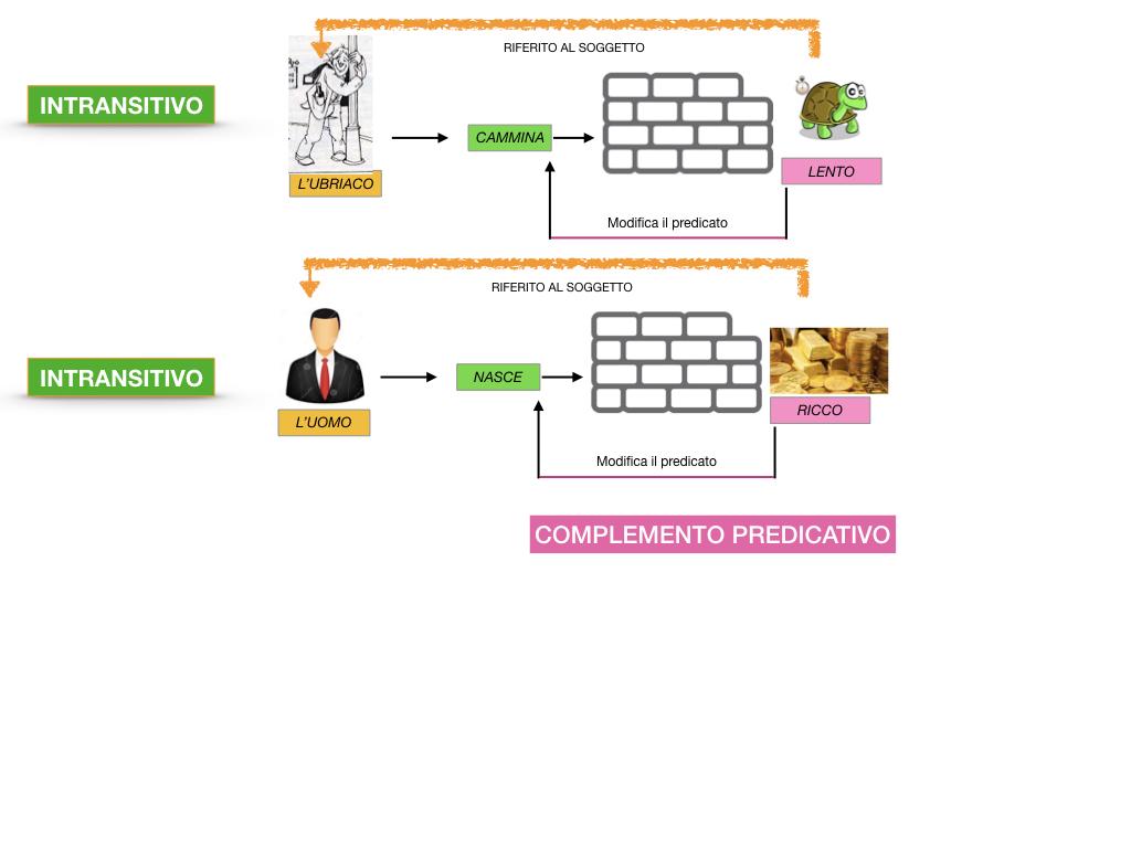 ANALISI_LOGICA_COMPLEMENTO_PREDICATIVO_SIMULAZIONE.045