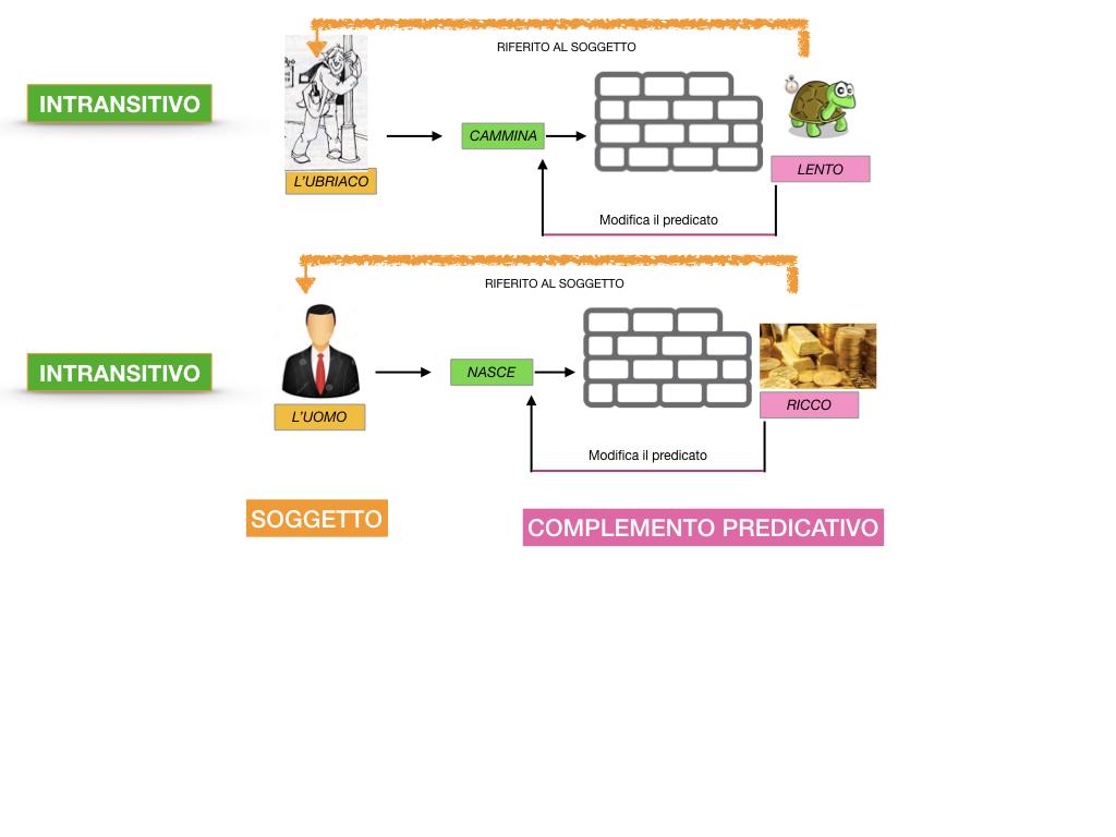ANALISI_LOGICA_COMPLEMENTO_PREDICATIVO_SIMULAZIONE.046
