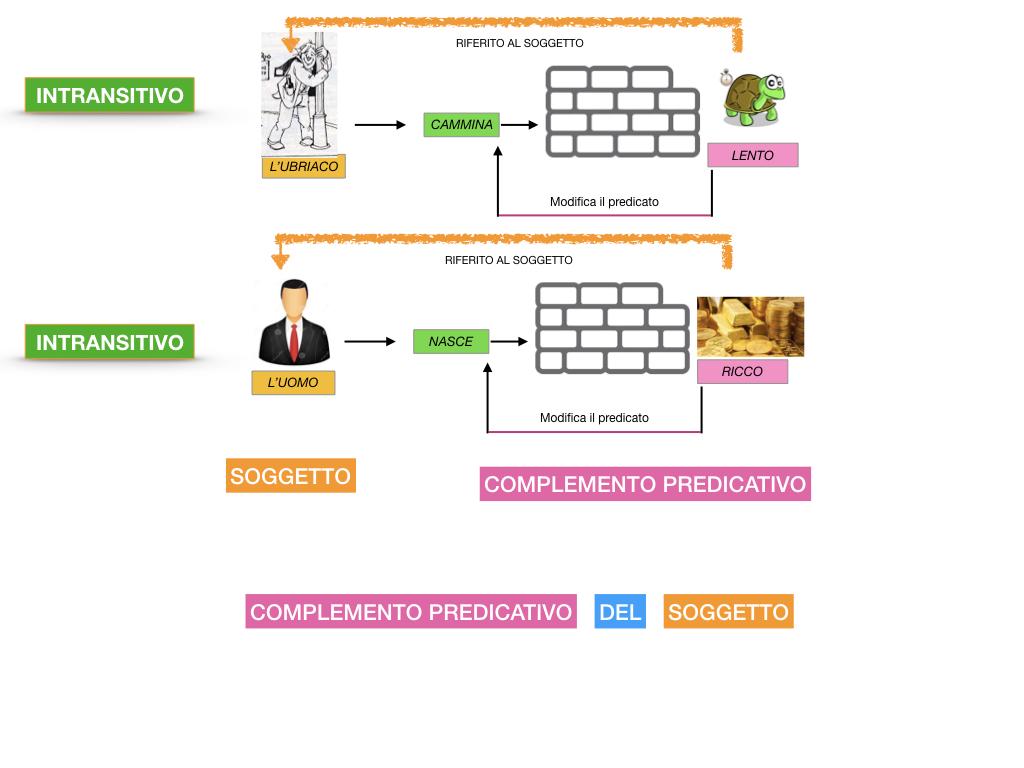 ANALISI_LOGICA_COMPLEMENTO_PREDICATIVO_SIMULAZIONE.047