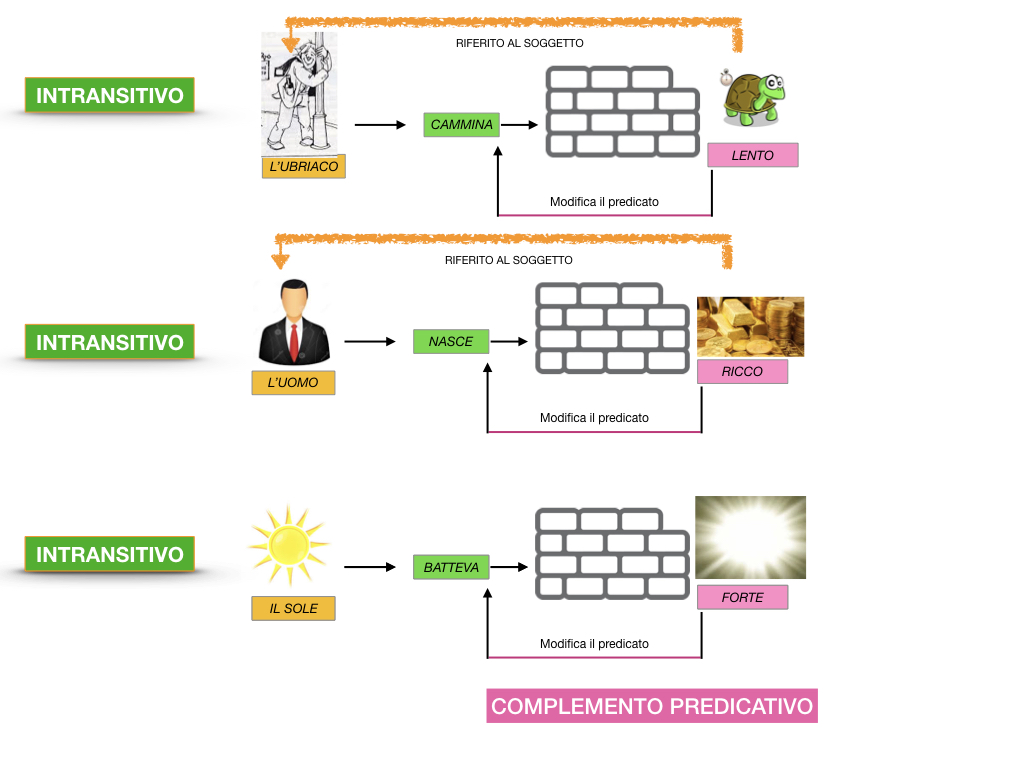ANALISI_LOGICA_COMPLEMENTO_PREDICATIVO_SIMULAZIONE.050