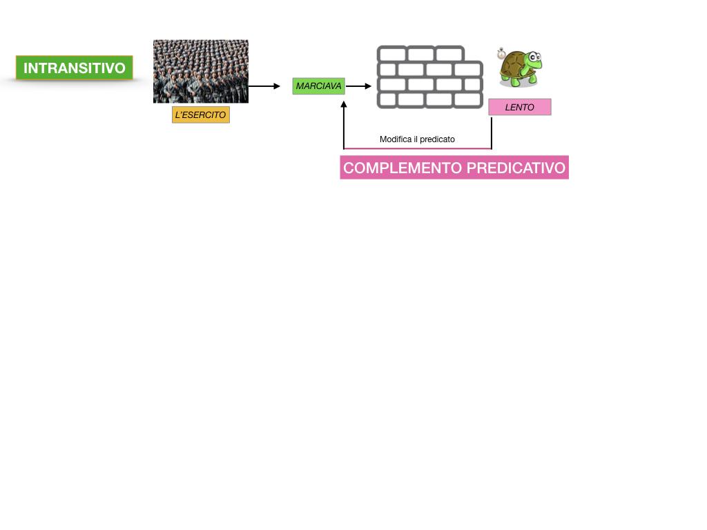ANALISI_LOGICA_COMPLEMENTO_PREDICATIVO_SIMULAZIONE.056