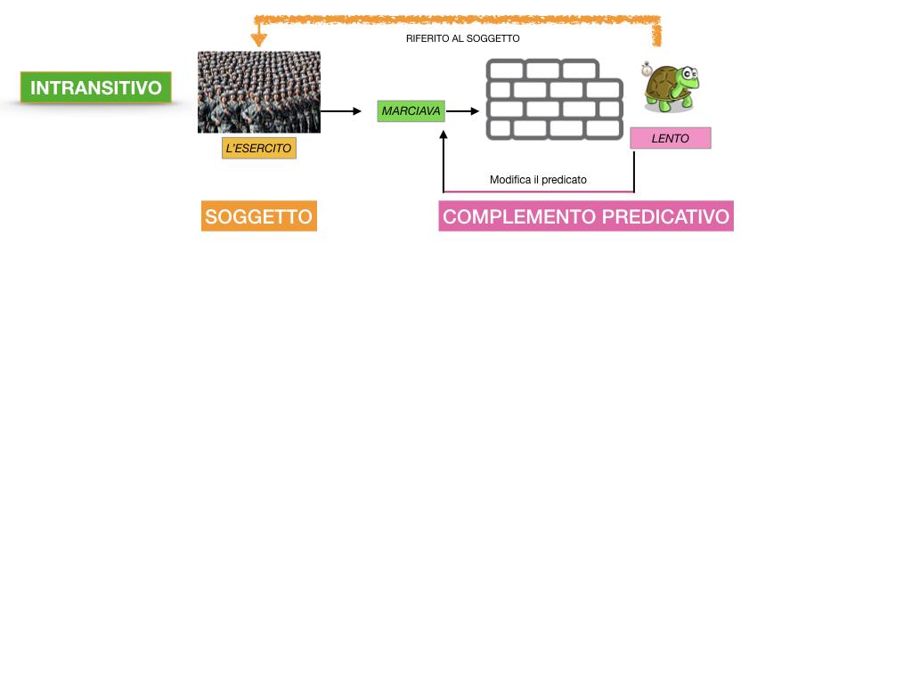 ANALISI_LOGICA_COMPLEMENTO_PREDICATIVO_SIMULAZIONE.057