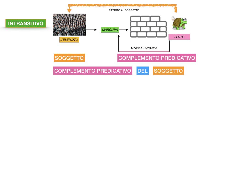 ANALISI_LOGICA_COMPLEMENTO_PREDICATIVO_SIMULAZIONE.058
