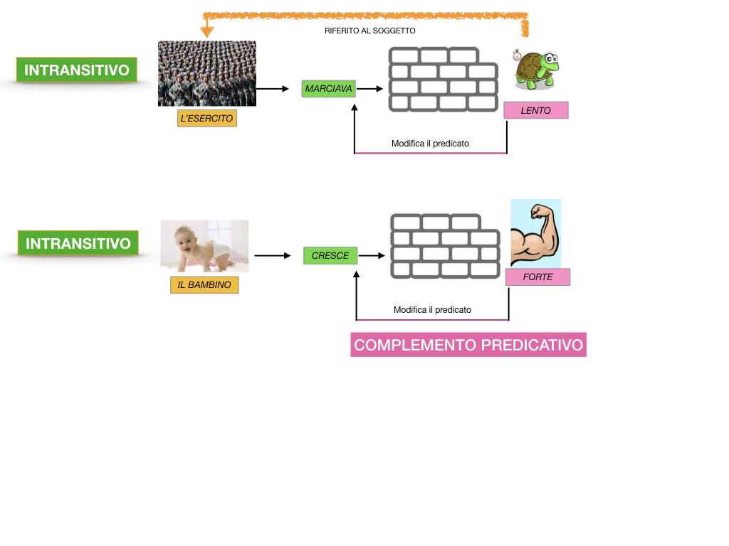 ANALISI_LOGICA_COMPLEMENTO_PREDICATIVO_SIMULAZIONE.064