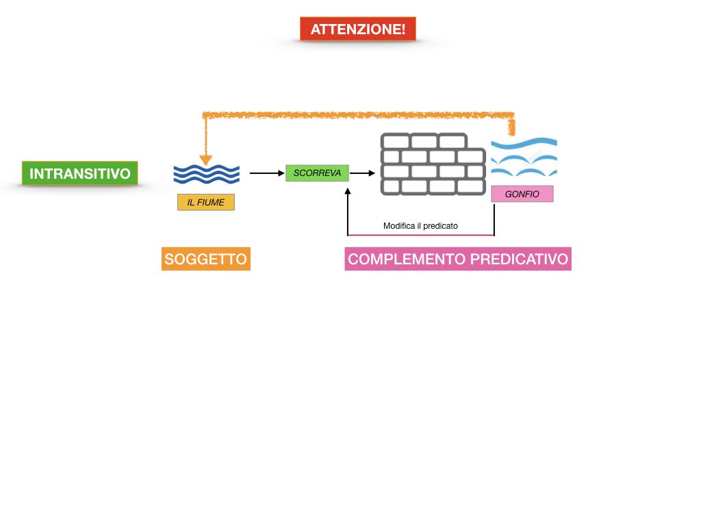 ANALISI_LOGICA_COMPLEMENTO_PREDICATIVO_SIMULAZIONE.072