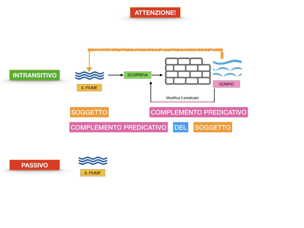 ANALISI_LOGICA_COMPLEMENTO_PREDICATIVO_SIMULAZIONE.075