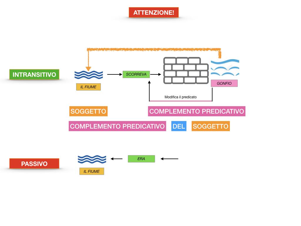 ANALISI_LOGICA_COMPLEMENTO_PREDICATIVO_SIMULAZIONE.076
