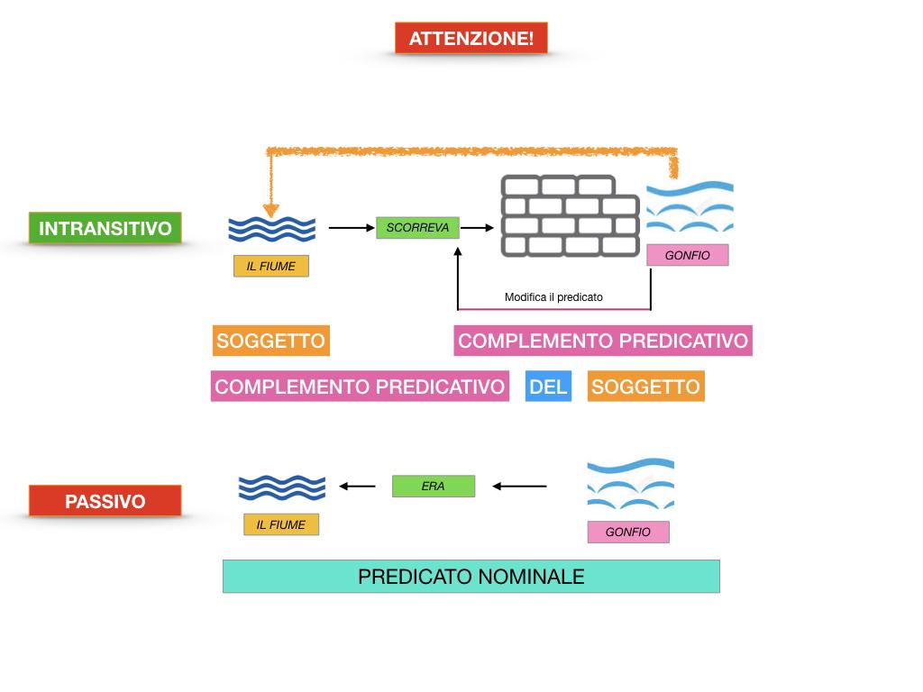 ANALISI_LOGICA_COMPLEMENTO_PREDICATIVO_SIMULAZIONE.078