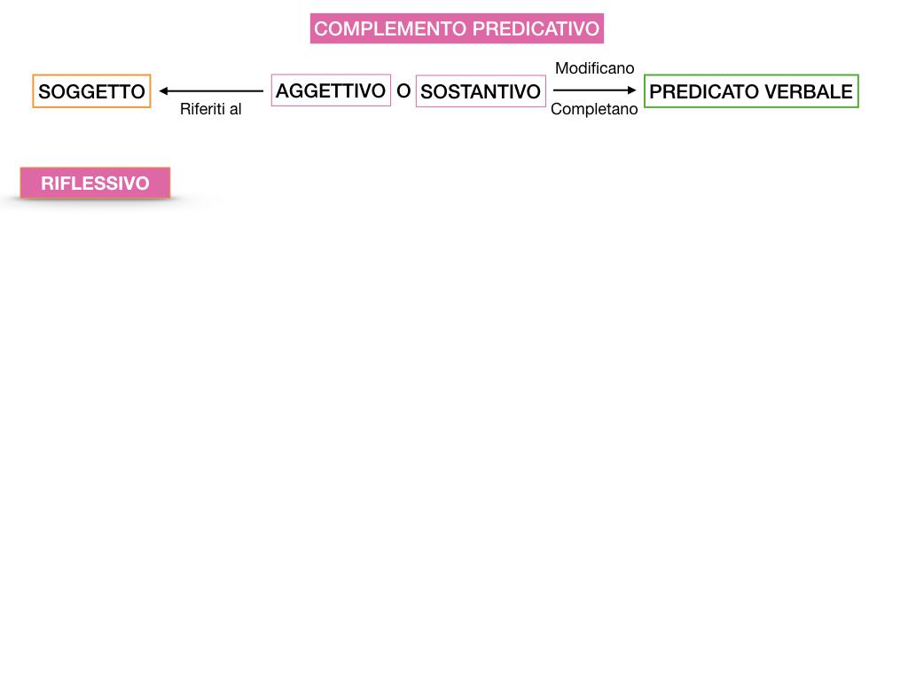 ANALISI_LOGICA_COMPLEMENTO_PREDICATIVO_SIMULAZIONE.079