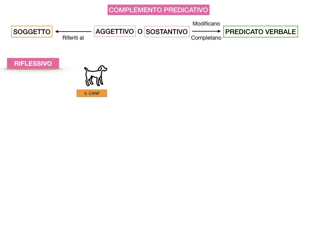 ANALISI_LOGICA_COMPLEMENTO_PREDICATIVO_SIMULAZIONE.080