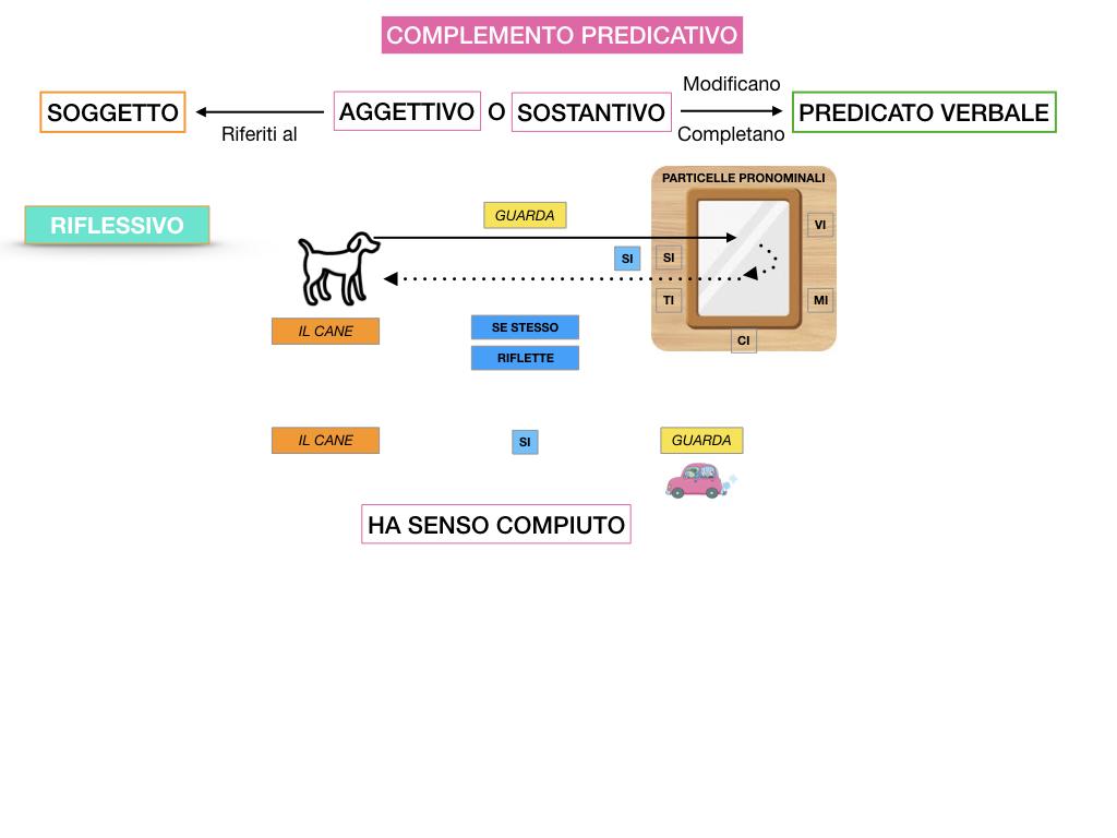 ANALISI_LOGICA_COMPLEMENTO_PREDICATIVO_SIMULAZIONE.091