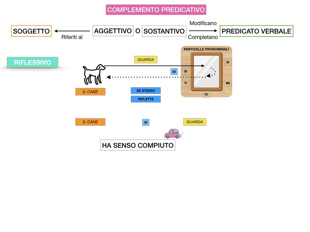 ANALISI_LOGICA_COMPLEMENTO_PREDICATIVO_SIMULAZIONE.092