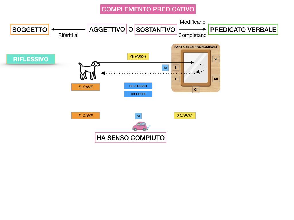 ANALISI_LOGICA_COMPLEMENTO_PREDICATIVO_SIMULAZIONE.093