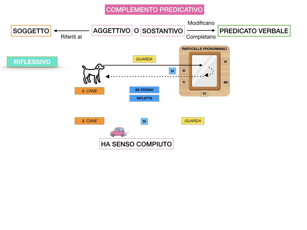 ANALISI_LOGICA_COMPLEMENTO_PREDICATIVO_SIMULAZIONE.094