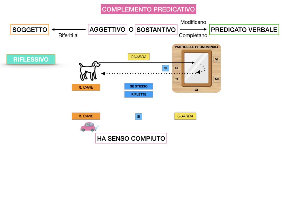 ANALISI_LOGICA_COMPLEMENTO_PREDICATIVO_SIMULAZIONE.095