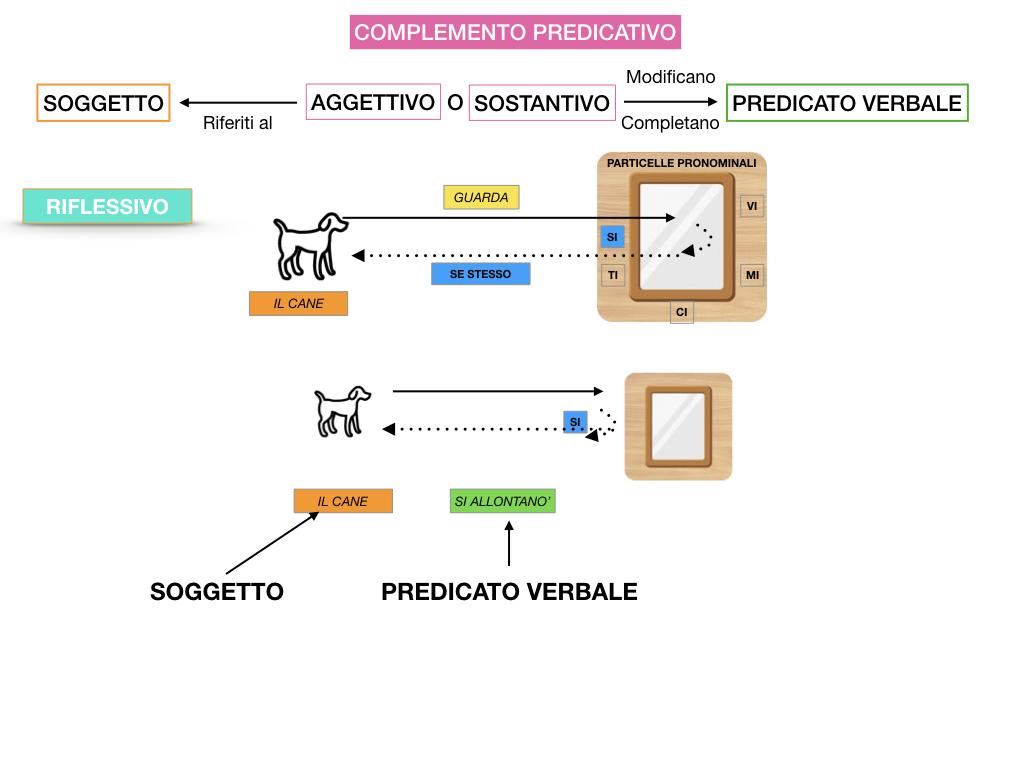ANALISI_LOGICA_COMPLEMENTO_PREDICATIVO_SIMULAZIONE.096