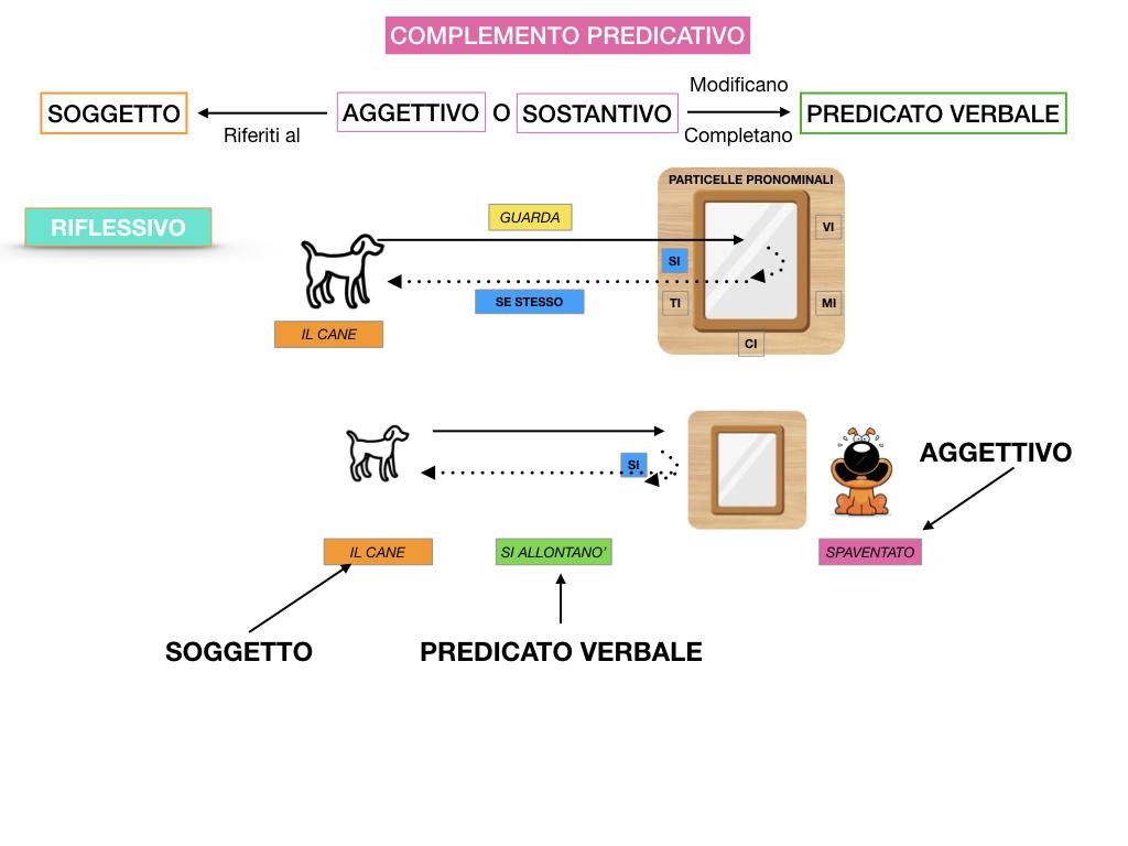 ANALISI_LOGICA_COMPLEMENTO_PREDICATIVO_SIMULAZIONE.097