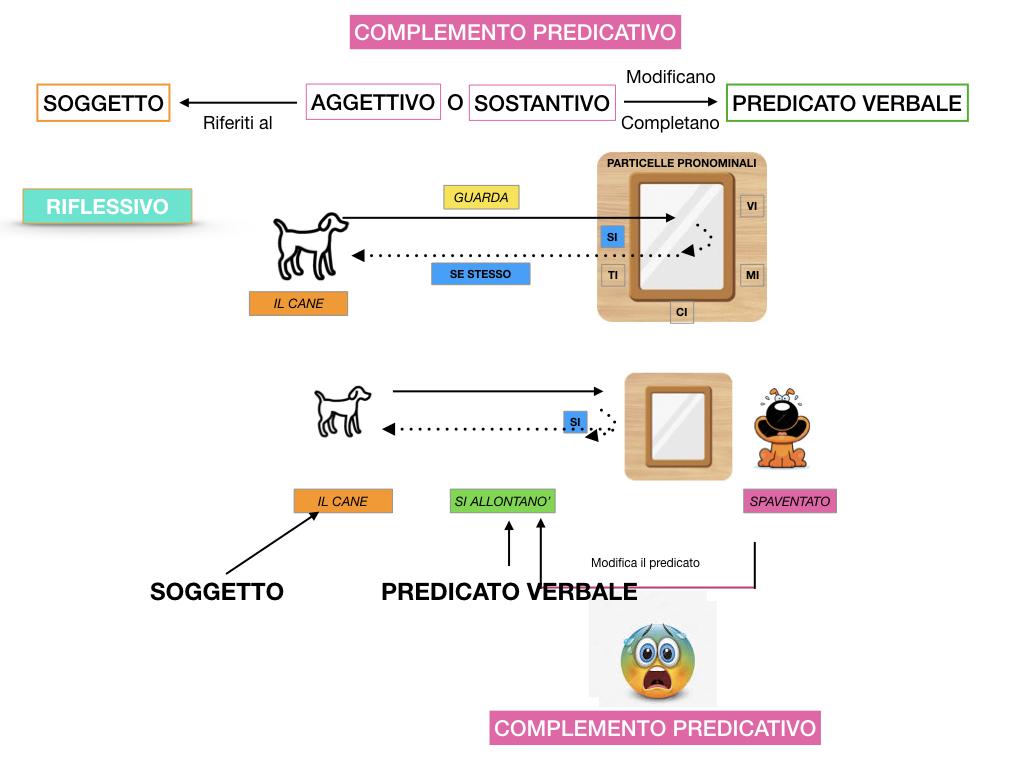 ANALISI_LOGICA_COMPLEMENTO_PREDICATIVO_SIMULAZIONE.099