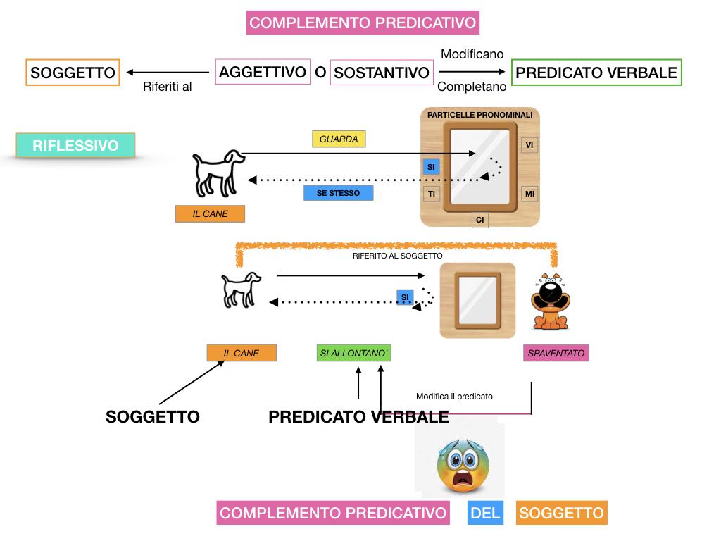 ANALISI_LOGICA_COMPLEMENTO_PREDICATIVO_SIMULAZIONE.101
