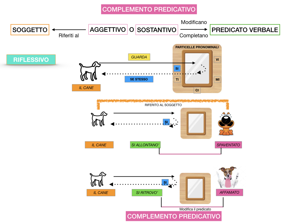 ANALISI_LOGICA_COMPLEMENTO_PREDICATIVO_SIMULAZIONE.105