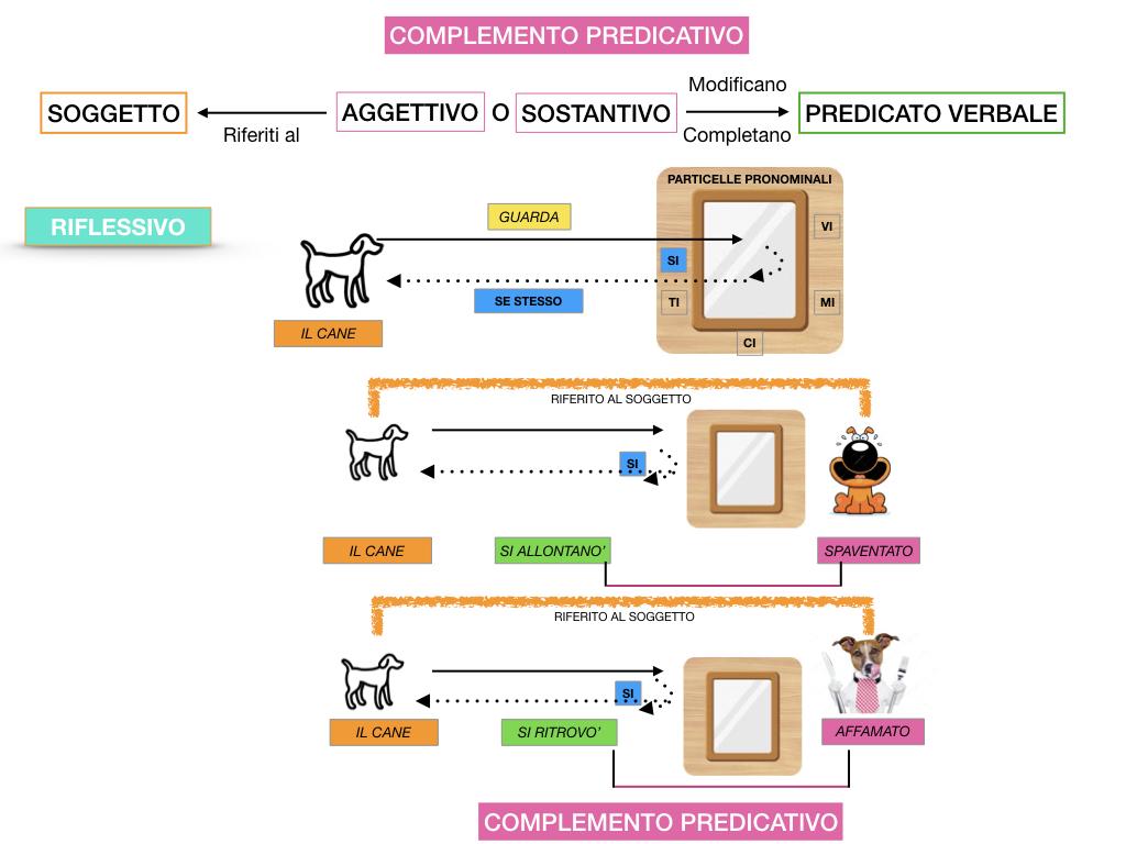ANALISI_LOGICA_COMPLEMENTO_PREDICATIVO_SIMULAZIONE.106