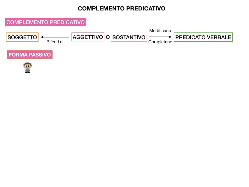 ANALISI_LOGICA_COMPLEMENTO_PREDICATIVO_SIMULAZIONE.125