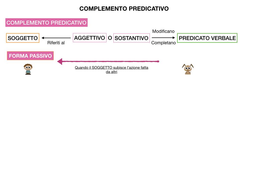 ANALISI_LOGICA_COMPLEMENTO_PREDICATIVO_SIMULAZIONE.126