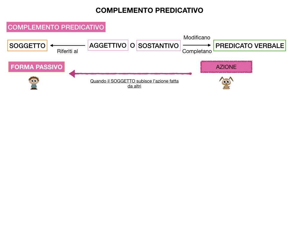 ANALISI_LOGICA_COMPLEMENTO_PREDICATIVO_SIMULAZIONE.127