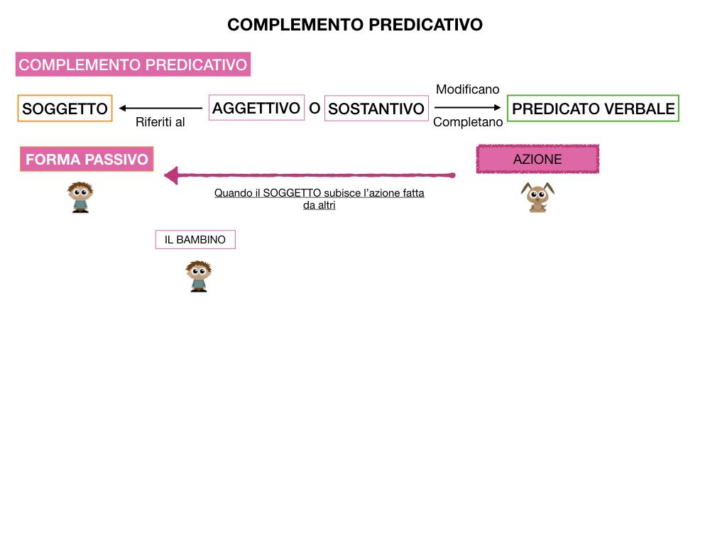 ANALISI_LOGICA_COMPLEMENTO_PREDICATIVO_SIMULAZIONE.128