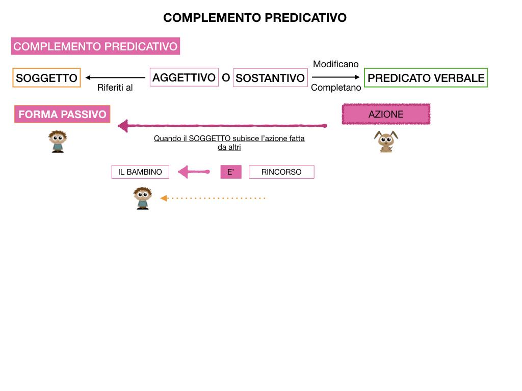 ANALISI_LOGICA_COMPLEMENTO_PREDICATIVO_SIMULAZIONE.129