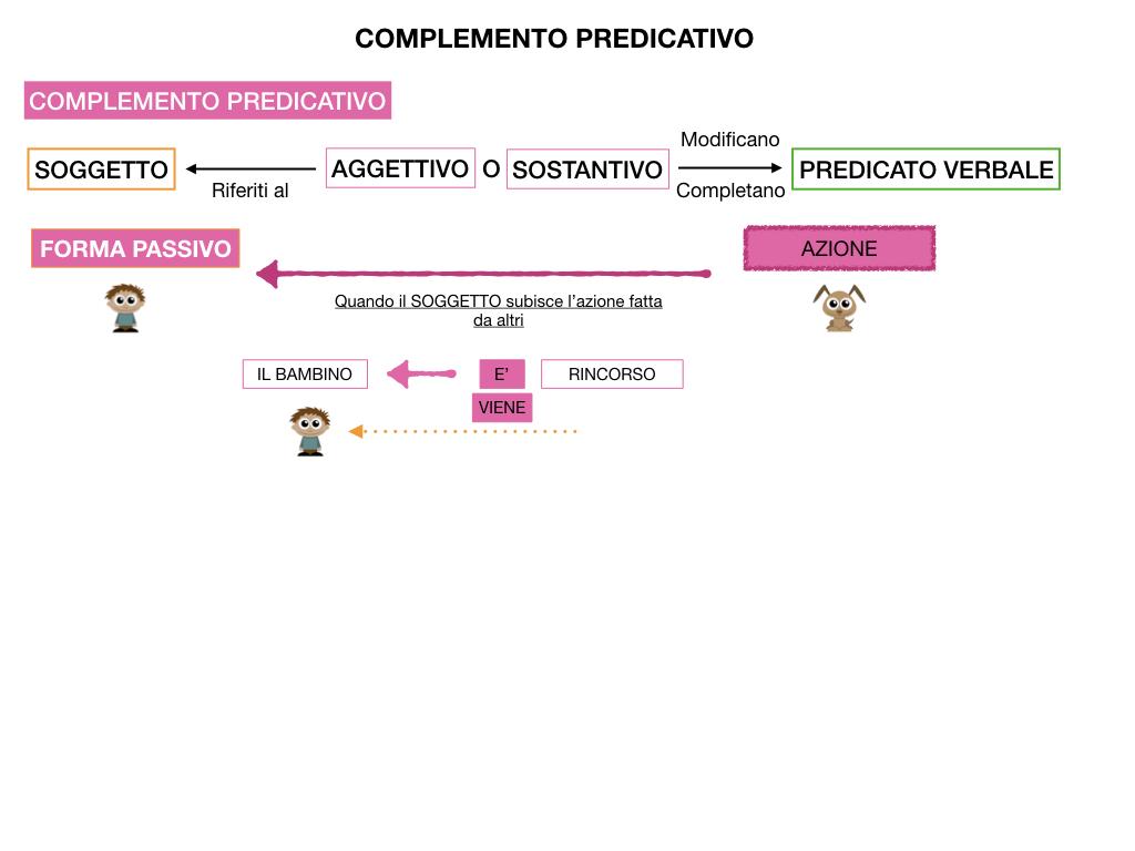 ANALISI_LOGICA_COMPLEMENTO_PREDICATIVO_SIMULAZIONE.130