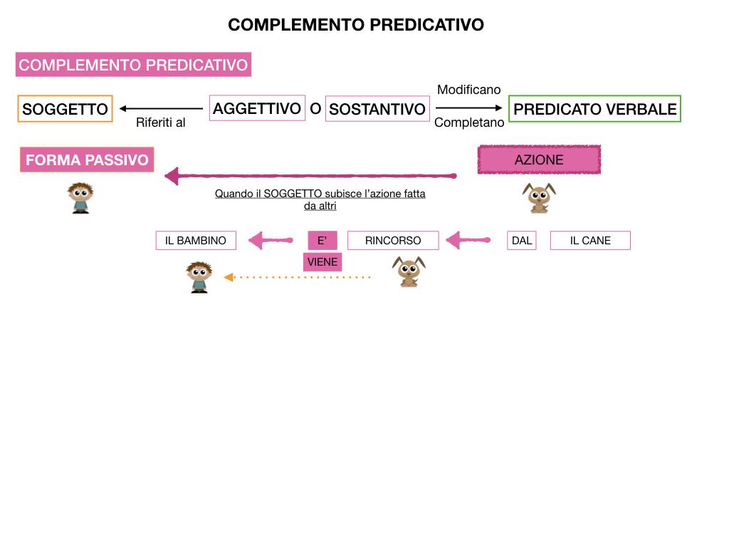 ANALISI_LOGICA_COMPLEMENTO_PREDICATIVO_SIMULAZIONE.131