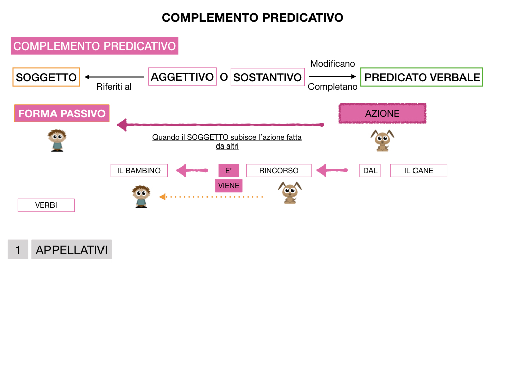 ANALISI_LOGICA_COMPLEMENTO_PREDICATIVO_SIMULAZIONE.132